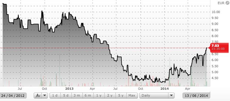 Rusal Inc. (EURONEXT: RUSAL)