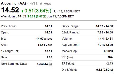 Alcoa Inc. (NYSE: AA)