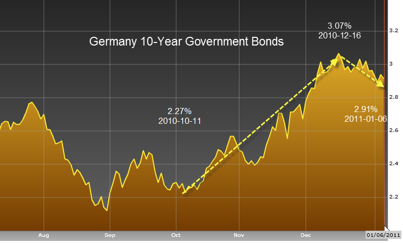 Investment in Bonds: is it a good idea?