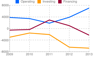 oibr-chart-cashflow