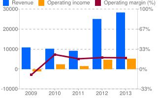 oibr-chart-income