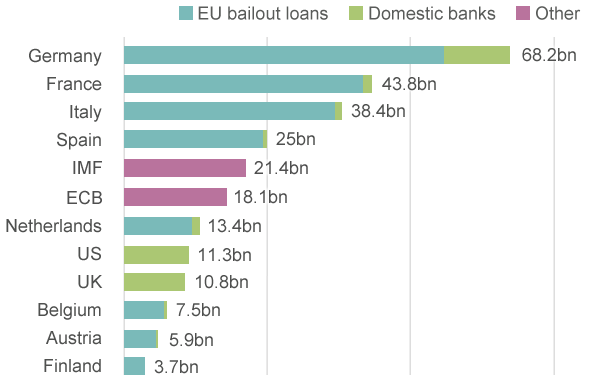 Who own Greece's debt