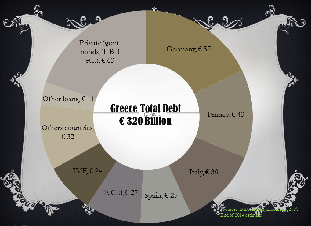 Greece turmoil, what seems in near future…